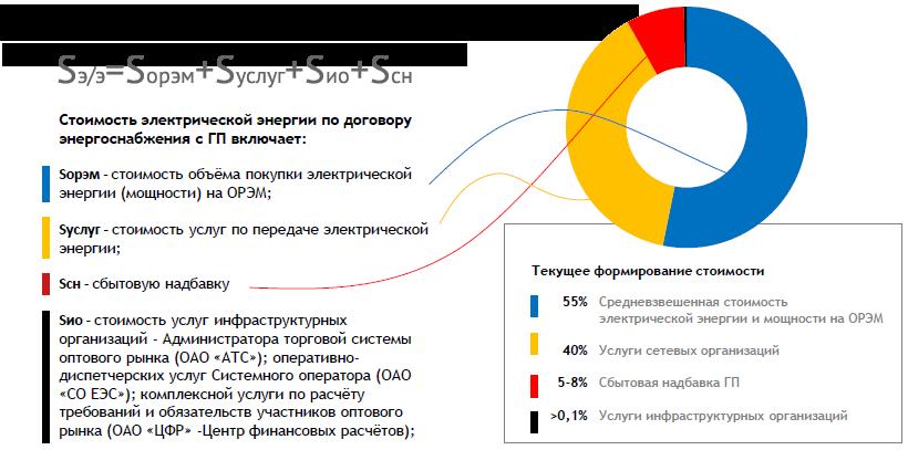 Принцип формирования стоимости электроэнергии для предприятий на розничном рынке в 2019 году