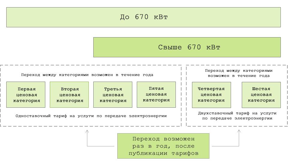 Схема перехода между ценовыми категориями