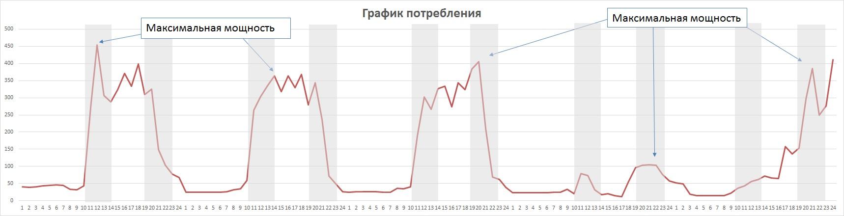 Рис2. График потребления электроэнергии на предприятии