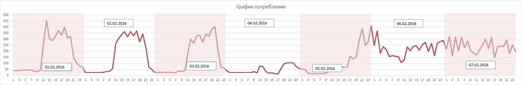 Рис3. График потребления электроэнергии на предприятии