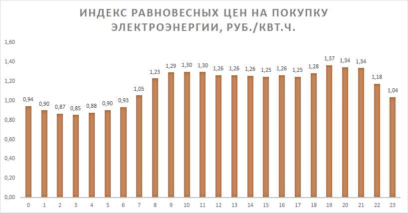 Индекс равновесных цен на покупку электроэнергии