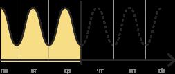 Прогнозируемый график потребления