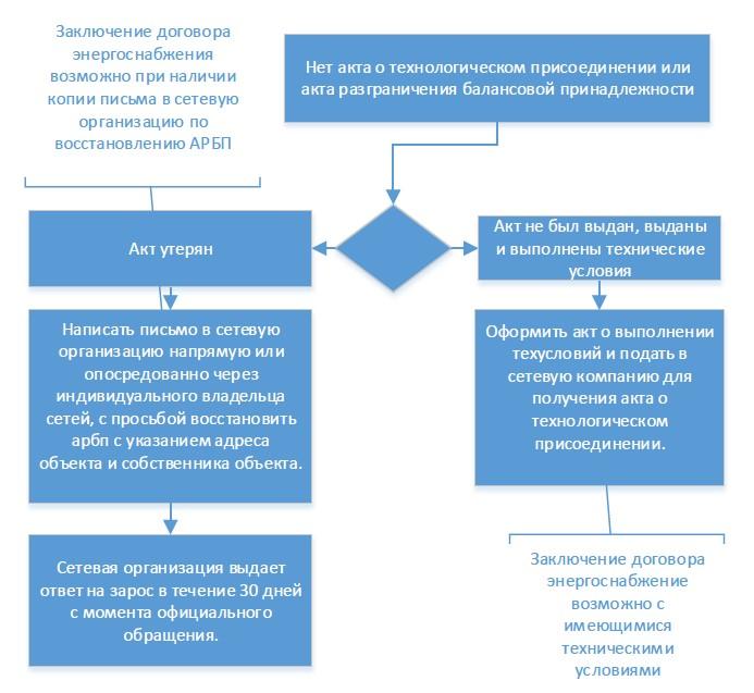 Акт о технологическом присоединении схема